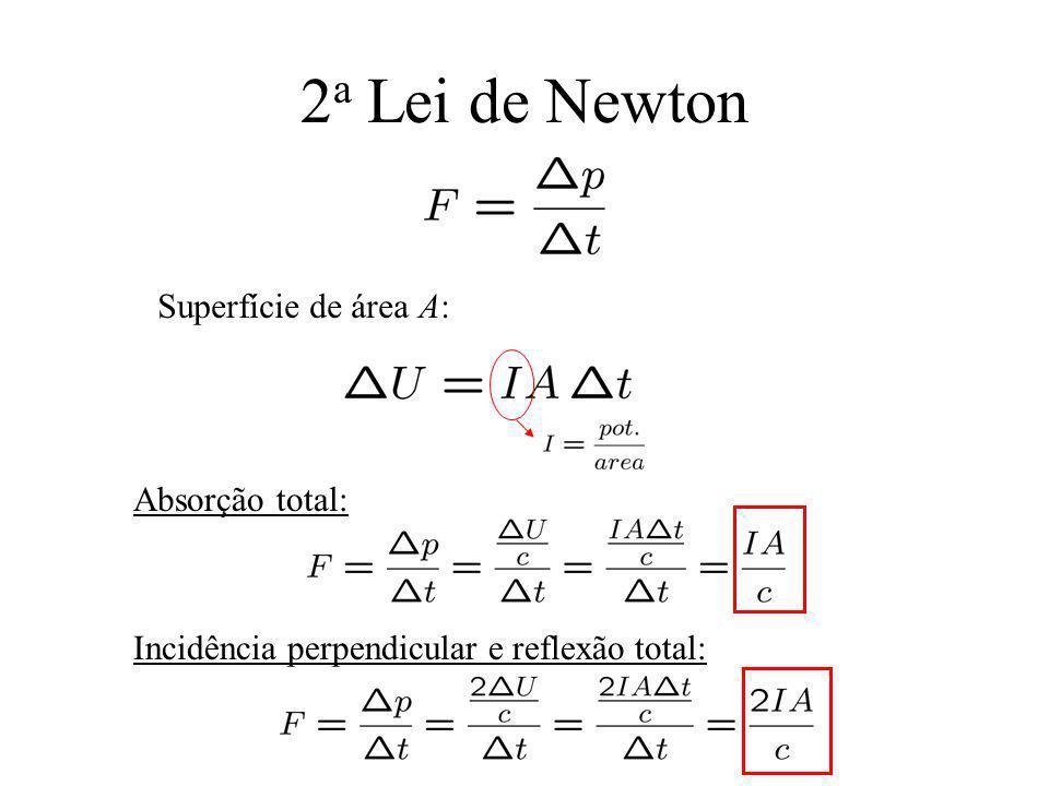 2a Lei de Newton Superfície de área A: Absorção total: