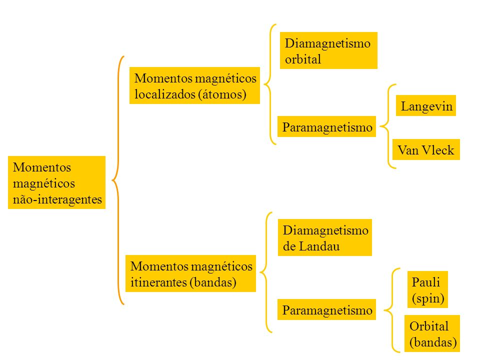 Diamagnetismo orbital. Momentos magnéticos. localizados (átomos) Langevin. Paramagnetismo. Van Vleck.