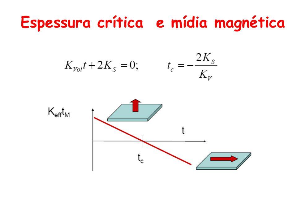 Espessura crítica e mídia magnética