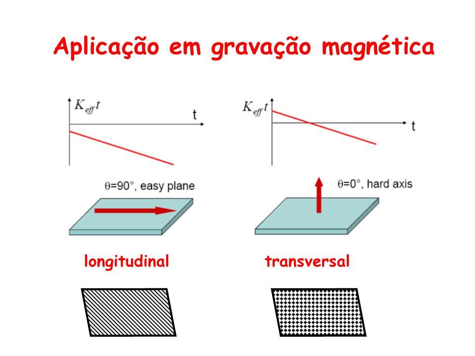 Aplicação em gravação magnética