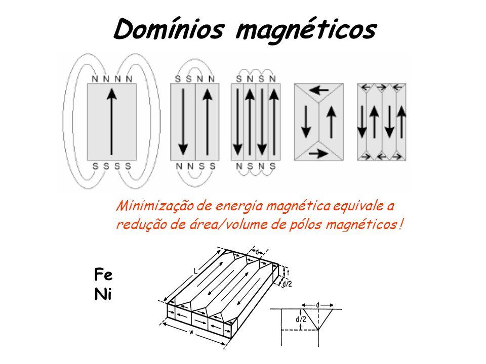 Domínios magnéticos Fe Ni Minimização de energia magnética equivale a