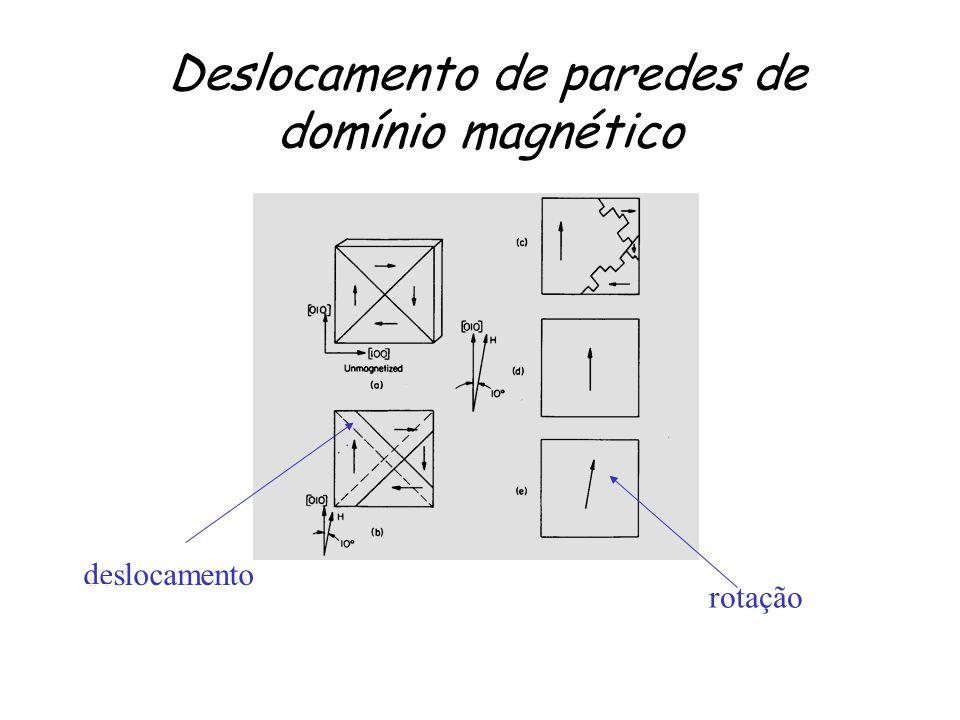 Deslocamento de paredes de domínio magnético