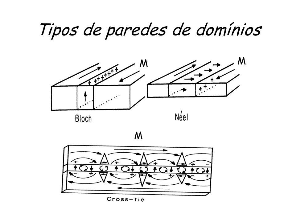 Tipos de paredes de domínios