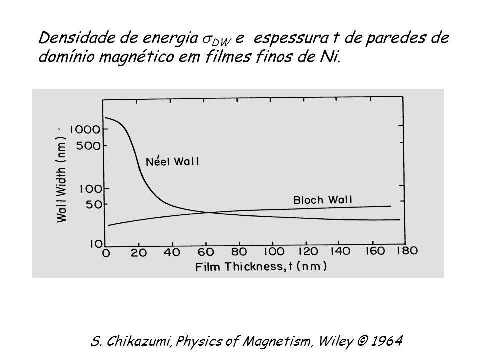 Densidade de energia sDW e espessura t de paredes de