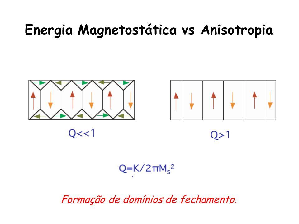 Energia Magnetostática vs Anisotropia