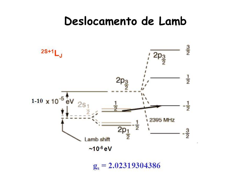 Deslocamento de Lamb 2S+1LJ