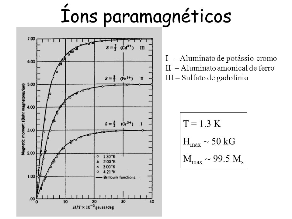 Íons paramagnéticos T = 1.3 K Hmax ~ 50 kG Mmax ~ 99.5 Ms