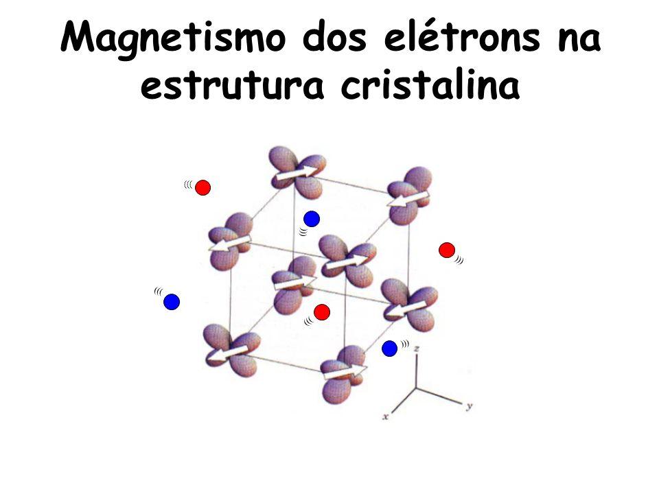 Magnetismo dos elétrons na estrutura cristalina