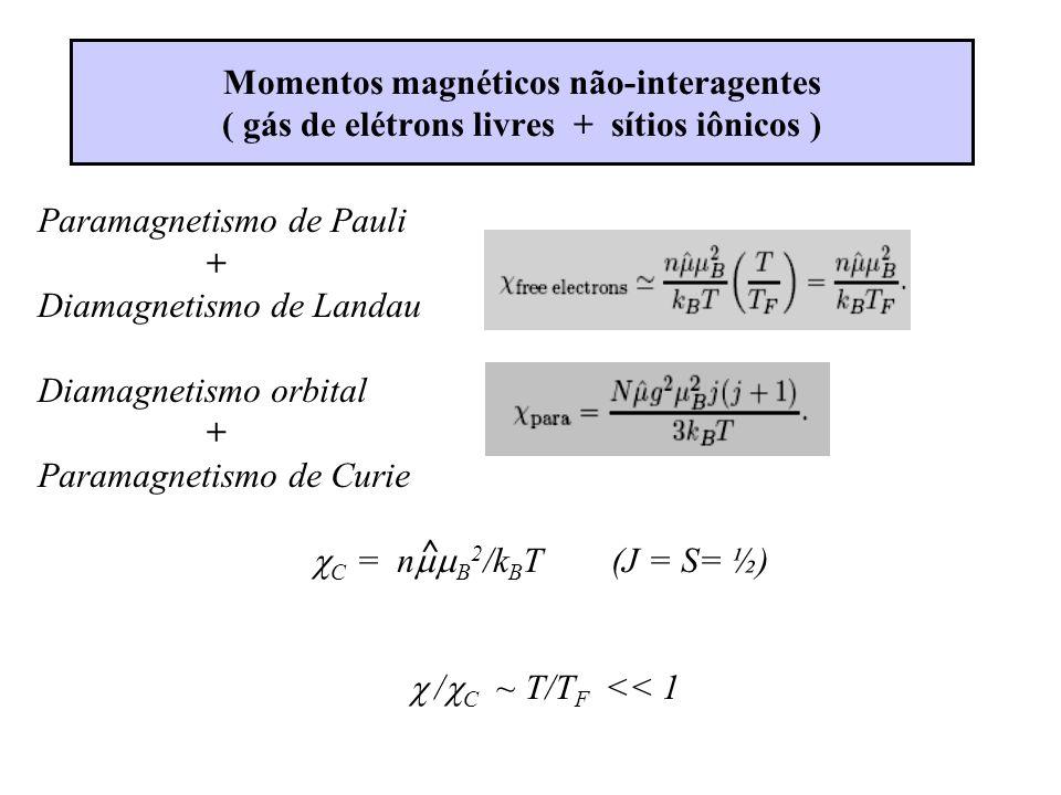 Momentos magnéticos não-interagentes ( gás de elétrons livres + sítios iônicos )