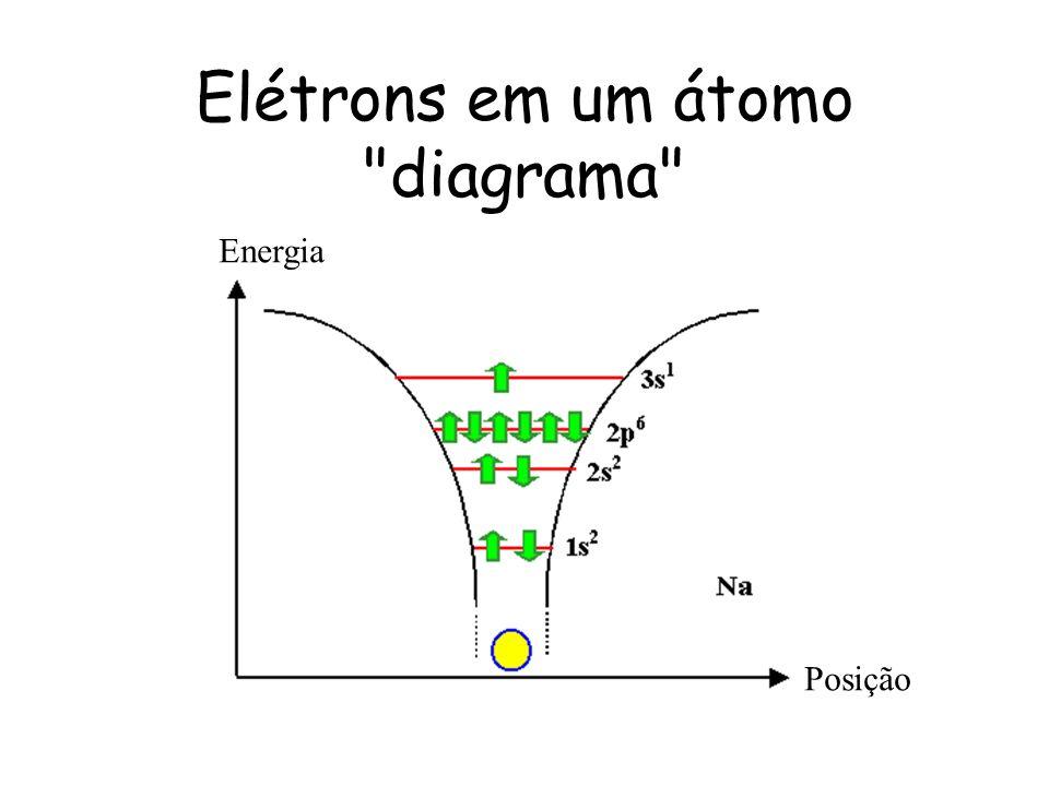 Elétrons em um átomo diagrama