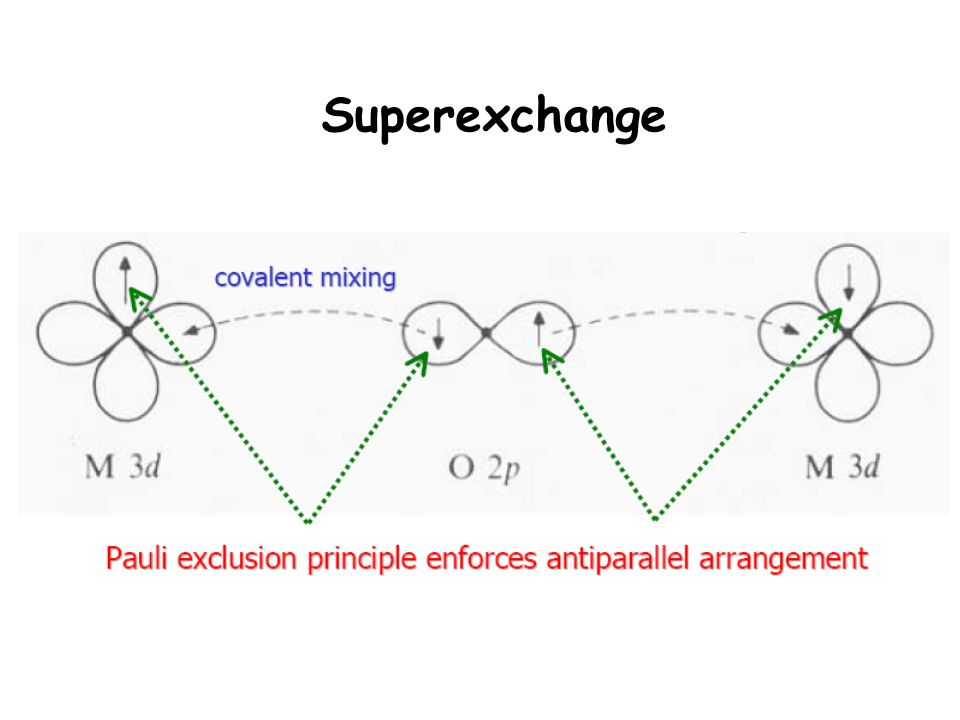 Superexchange