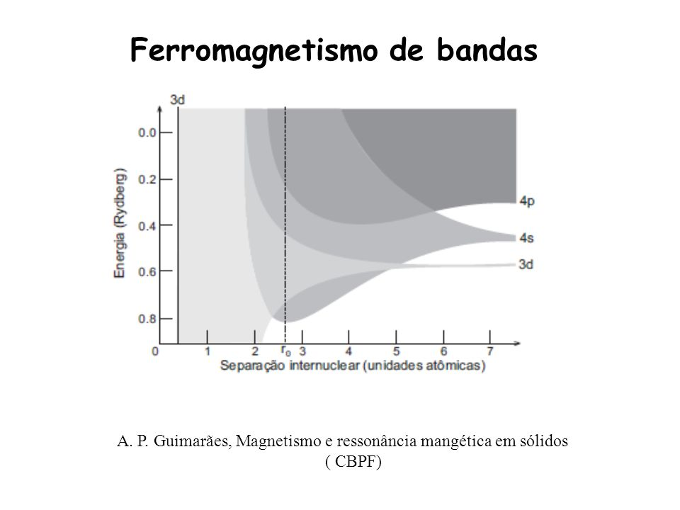 Ferromagnetismo de bandas