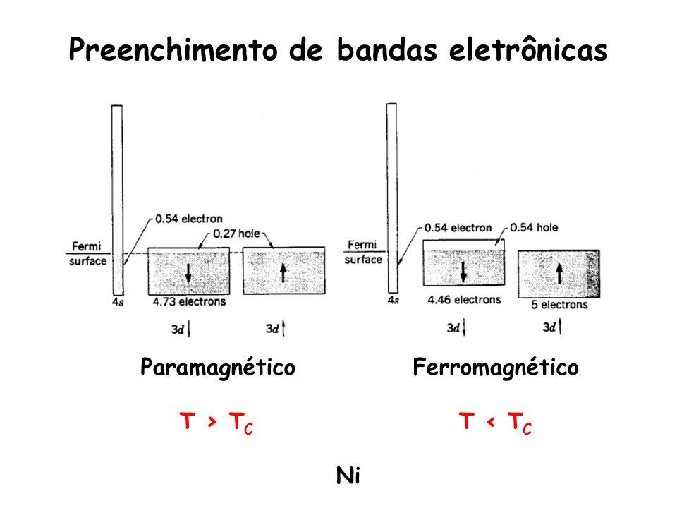 Preenchimento de bandas eletrônicas