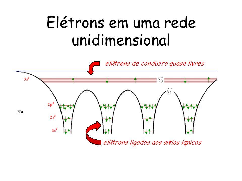 Elétrons em uma rede unidimensional