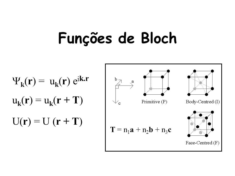 Funções de Bloch k(r) = uk(r) eik.r uk(r) = uk(r + T)