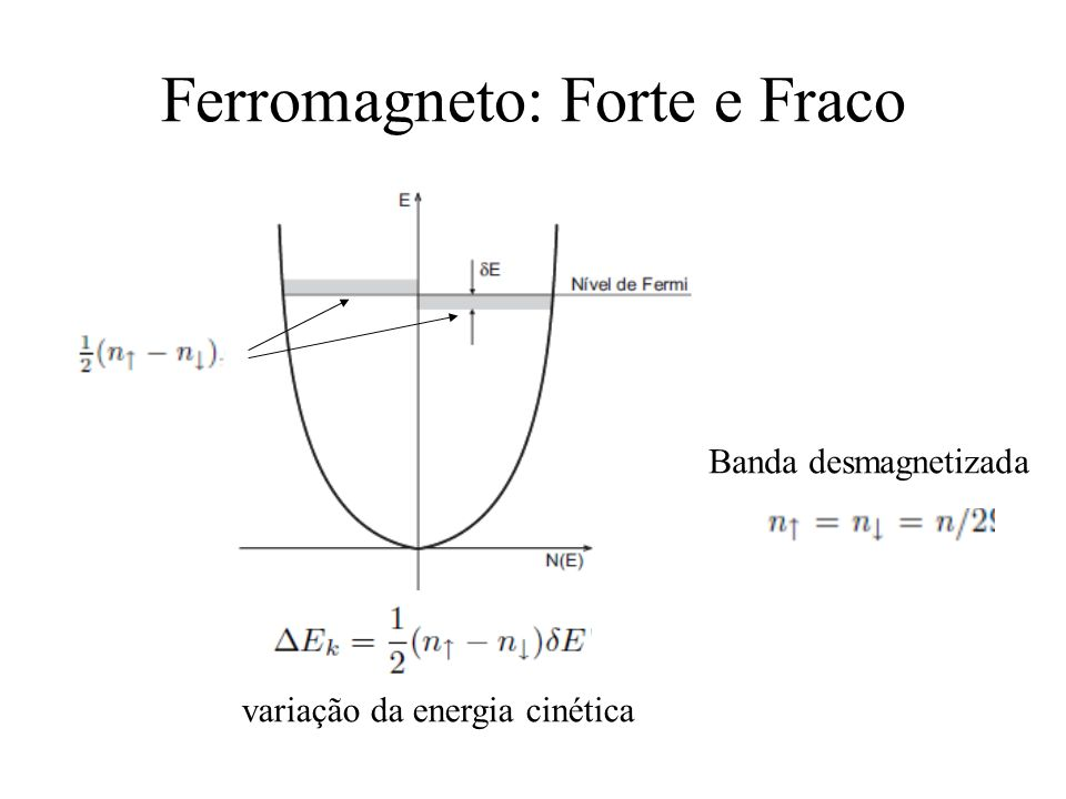 Ferromagneto: Forte e Fraco