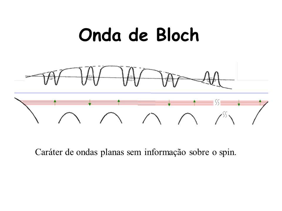 Onda de Bloch Caráter de ondas planas sem informação sobre o spin.