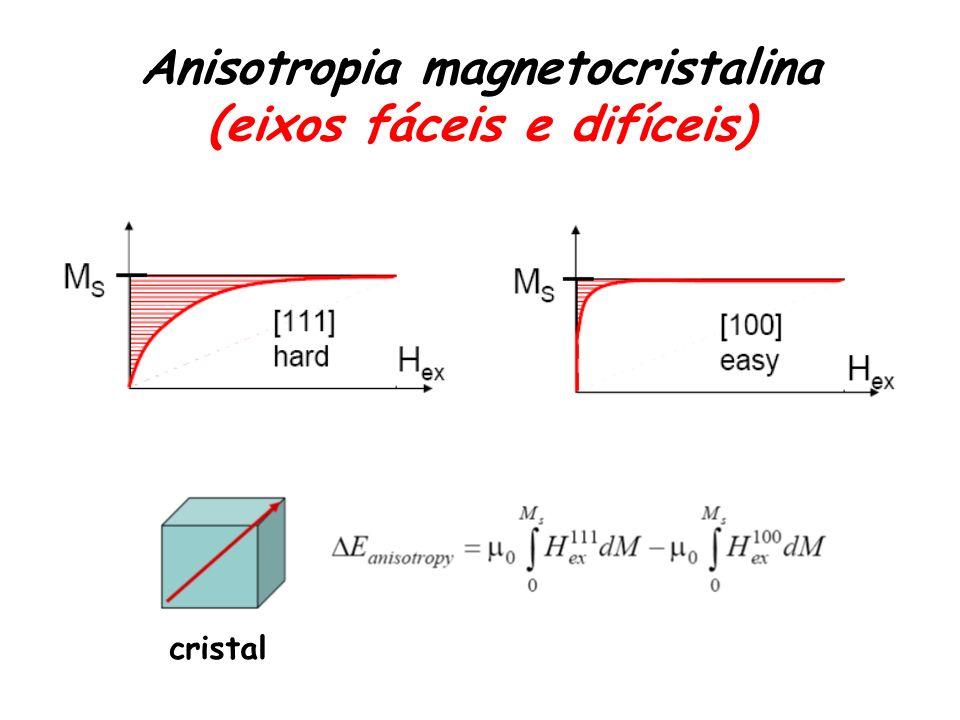 Anisotropia magnetocristalina (eixos fáceis e difíceis)