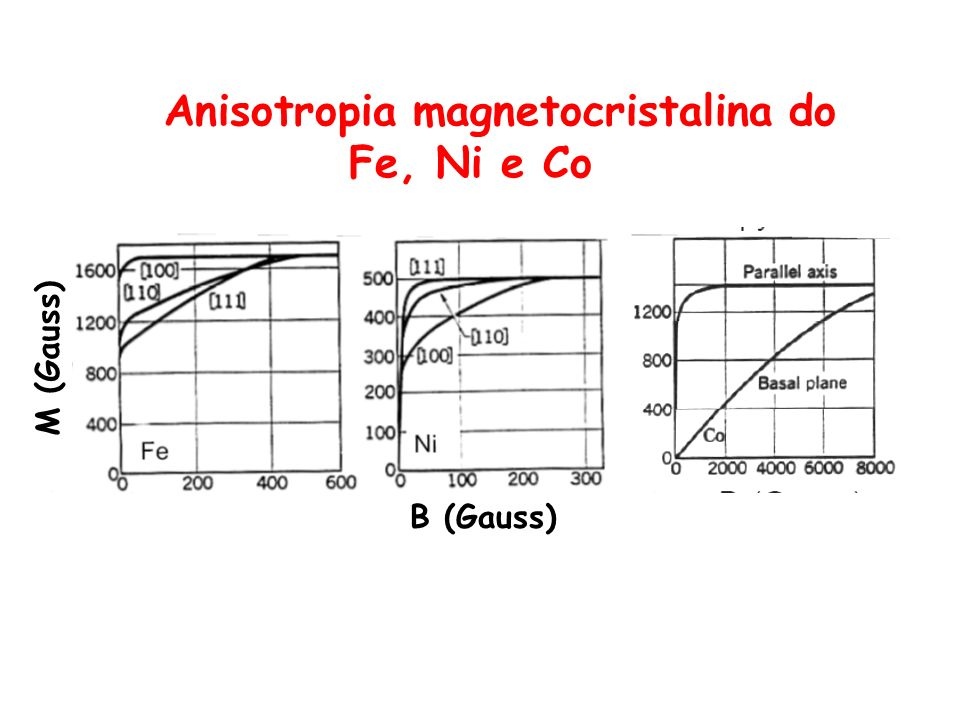 Anisotropia magnetocristalina do Fe, Ni e Co