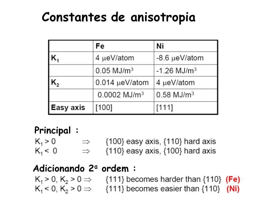 Constantes de anisotropia