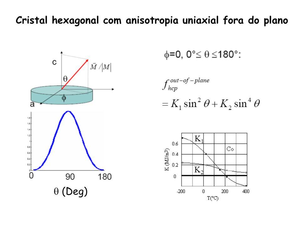 Cristal hexagonal com anisotropia uniaxial fora do plano