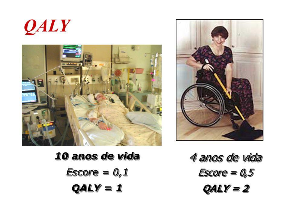 QALY 4 anos de vida 10 anos de vida Escore = 0,1 Escore = 0,5 QALY = 1