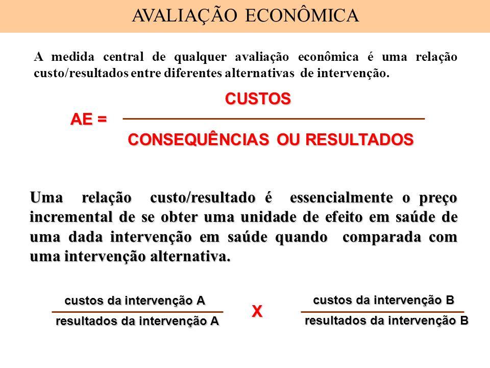 AVALIAÇÃO ECONÔMICA CUSTOS AE = CONSEQUÊNCIAS OU RESULTADOS