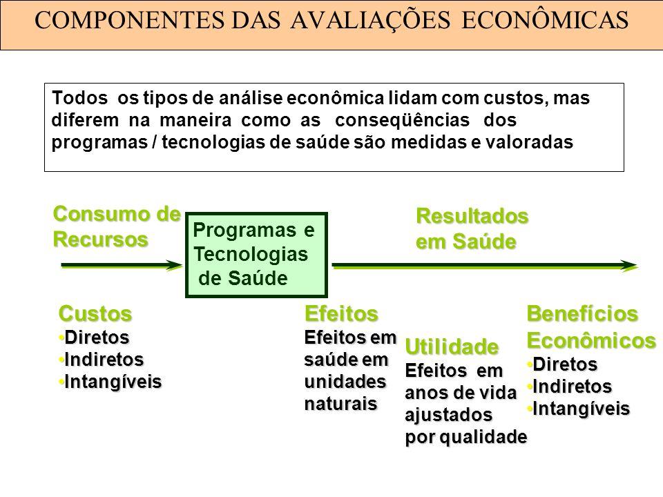 COMPONENTES DAS AVALIAÇÕES ECONÔMICAS