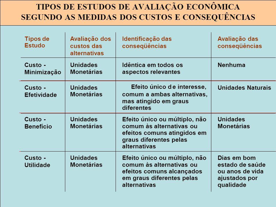 TIPOS DE ESTUDOS DE AVALIAÇÃO ECONÔMICA SEGUNDO AS MEDIDAS DOS CUSTOS E CONSEQUÊNCIAS