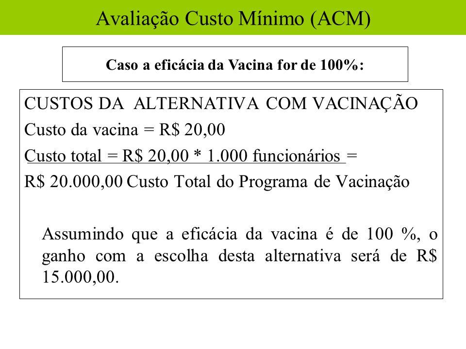 Avaliação Custo Mínimo (ACM)