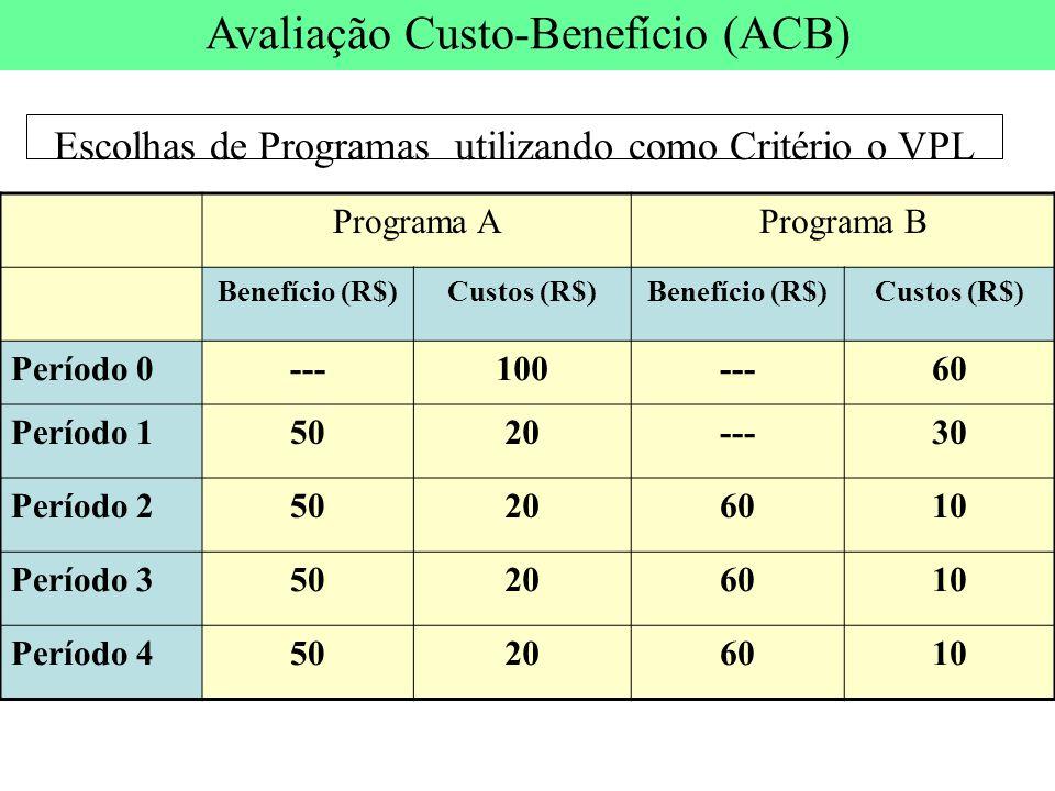 Escolhas de Programas utilizando como Critério o VPL