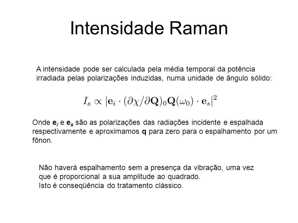 Intensidade Raman