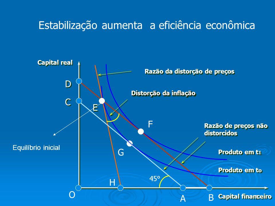 Estabilização aumenta a eficiência econômica