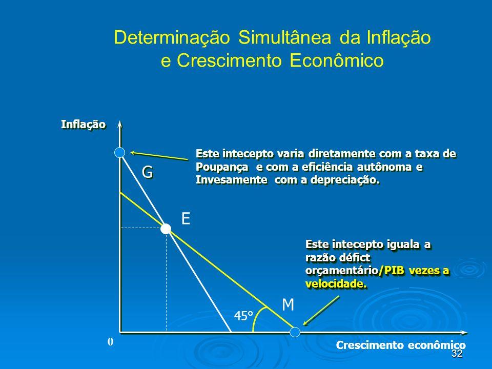 Determinação Simultânea da Inflação e Crescimento Econômico