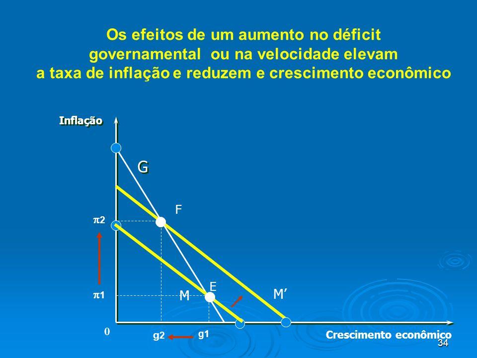 Os efeitos de um aumento no déficit governamental ou na velocidade elevam a taxa de inflação e reduzem e crescimento econômico