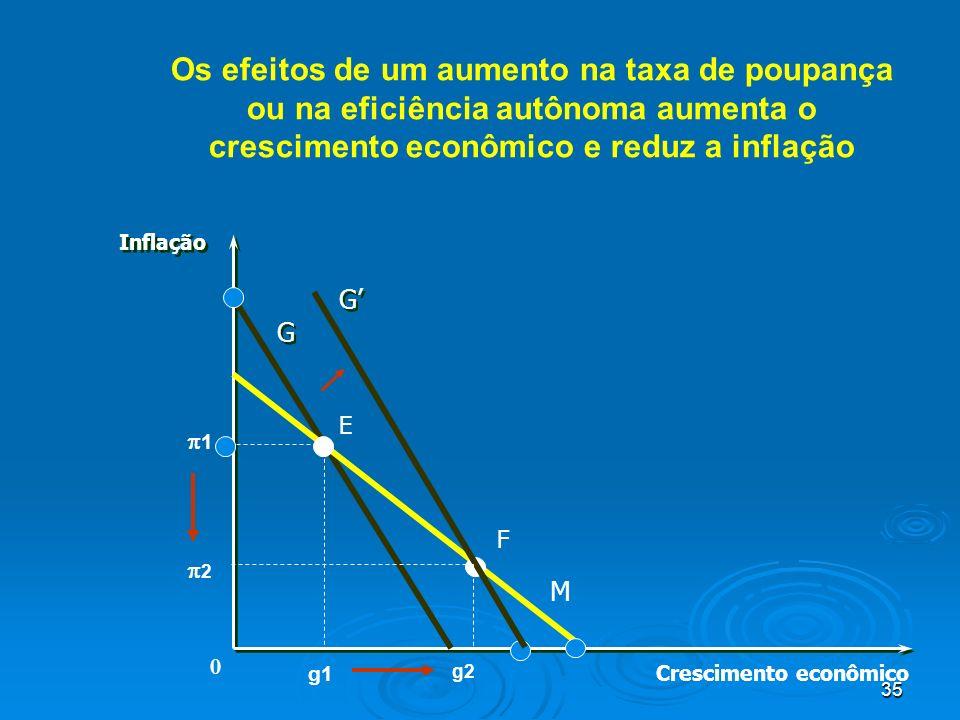Os efeitos de um aumento na taxa de poupança ou na eficiência autônoma aumenta o crescimento econômico e reduz a inflação