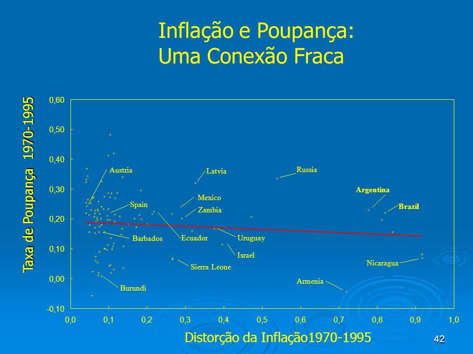 Inflação e Poupança: Uma Conexão Fraca