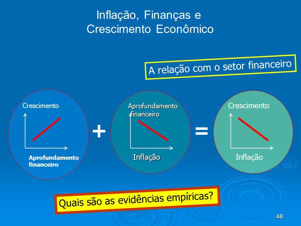 Inflação, Finanças e Crescimento Econômico