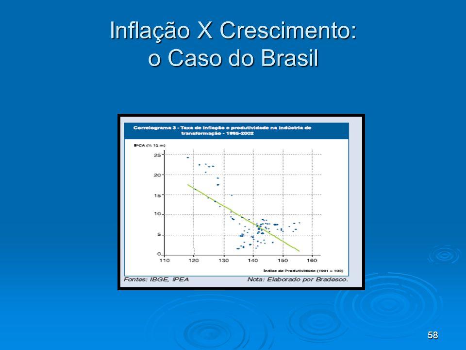 Inflação X Crescimento: o Caso do Brasil