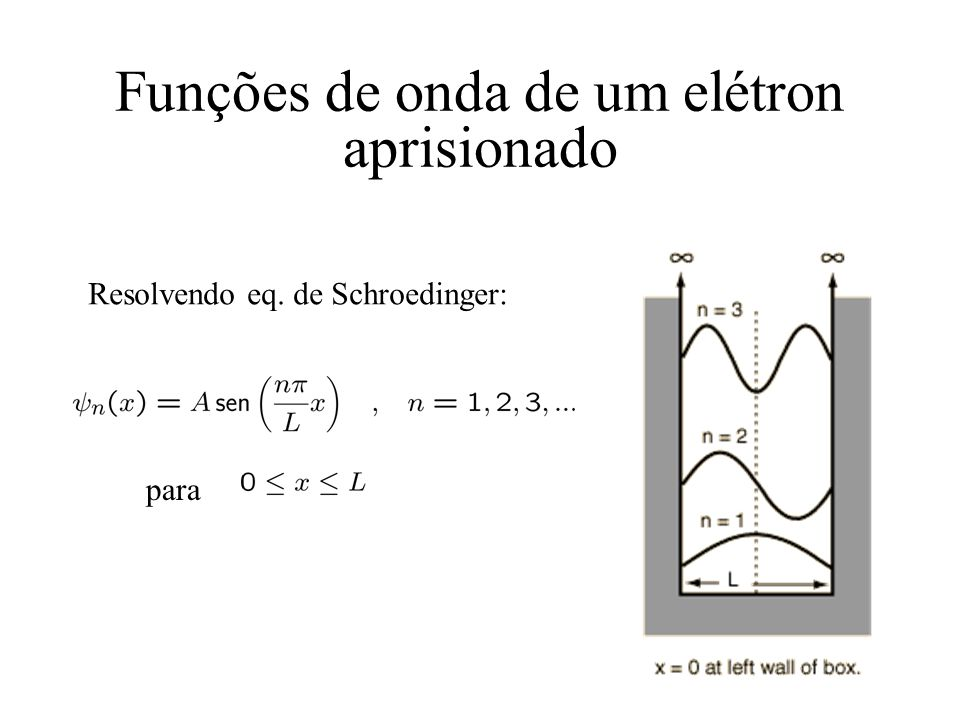 Funções de onda de um elétron aprisionado