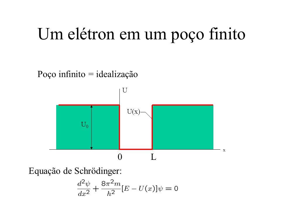 Um elétron em um poço finito