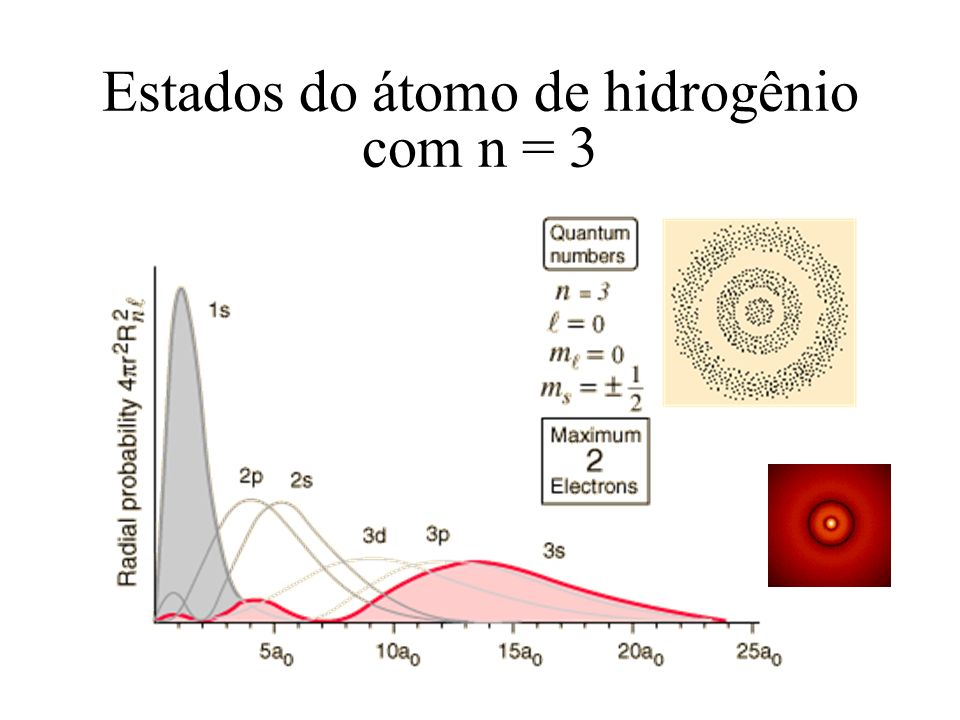 Estados do átomo de hidrogênio com n = 3