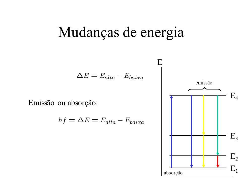 Mudanças de energia E E4 Emissão ou absorção: E3 E2 E1 emissão