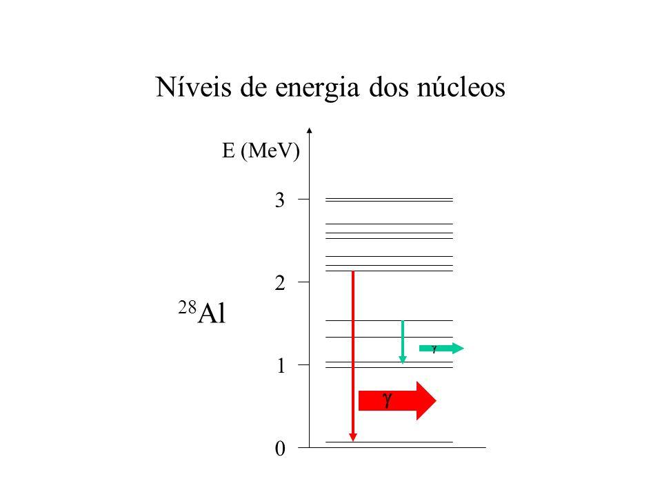 Níveis de energia dos núcleos