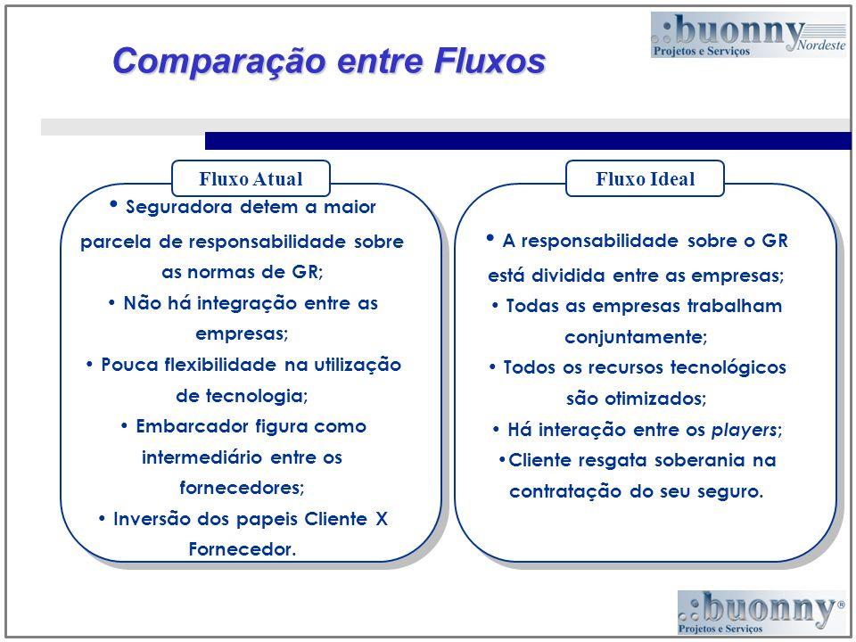 Comparação entre Fluxos