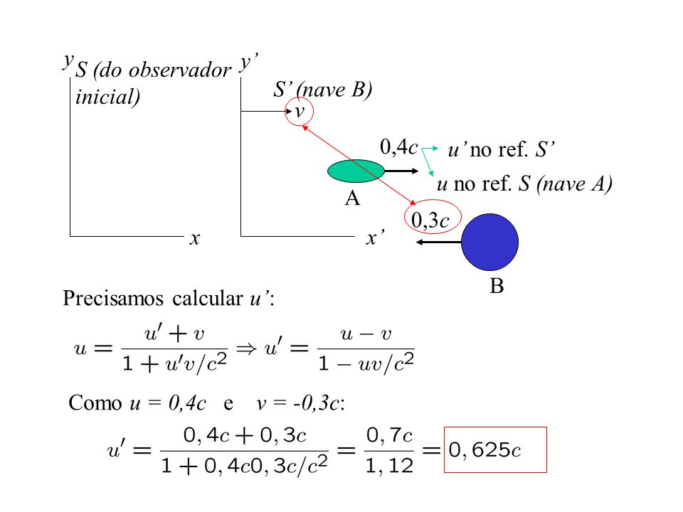 y y' S (do observador. inicial) S' (nave B) v. 0,4c. u' no ref. S' u no ref. S (nave A) A. 0,3c.