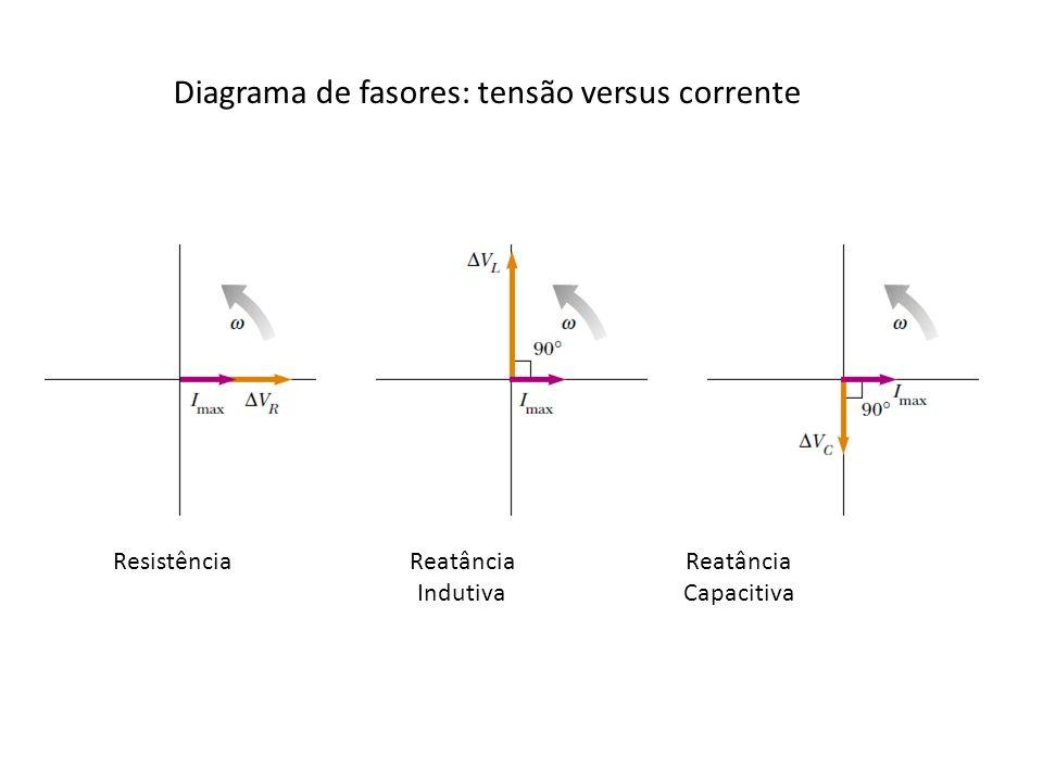 Diagrama de fasores: tensão versus corrente