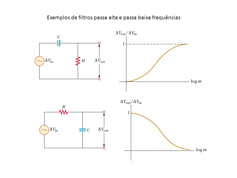 Exemplos de filtros passa alta e passa baixa frequências