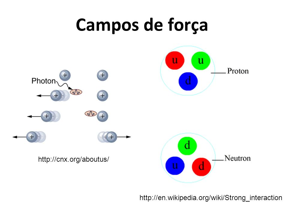 Campos de força http://cnx.org/aboutus/
