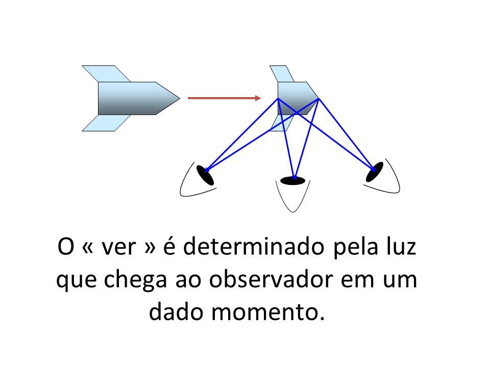 O « ver » é determinado pela luz que chega ao observador em um dado momento.